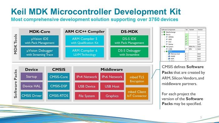 دانلود PC-lint و استاندارد MISRA