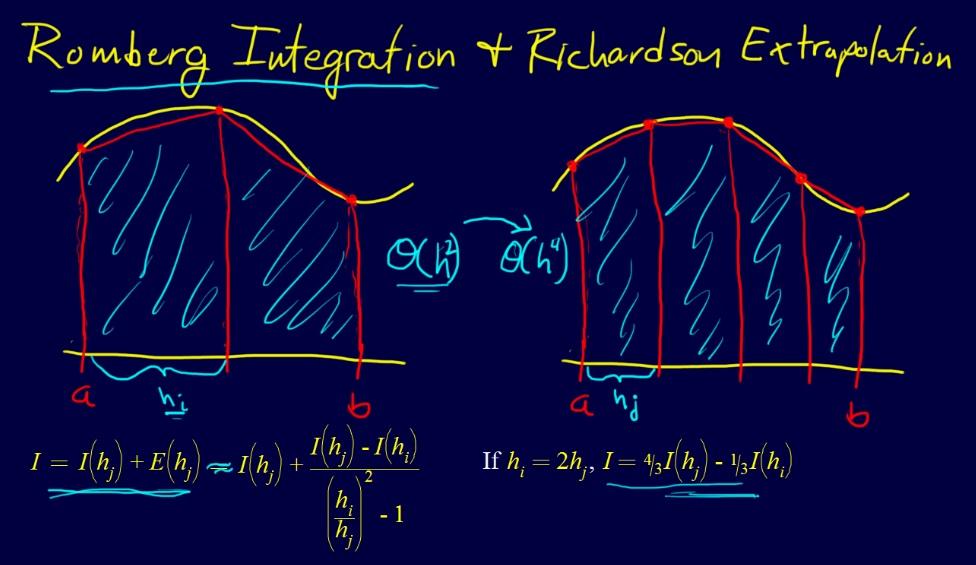 دانلود جزوه محاسبات عددی– جزوات و منابع درس محاسبات عددی